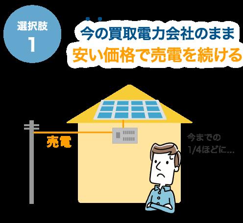 選択肢1 今の買取電力会社のまま安い価格で売電を続ける 今までの1/4ほどに...