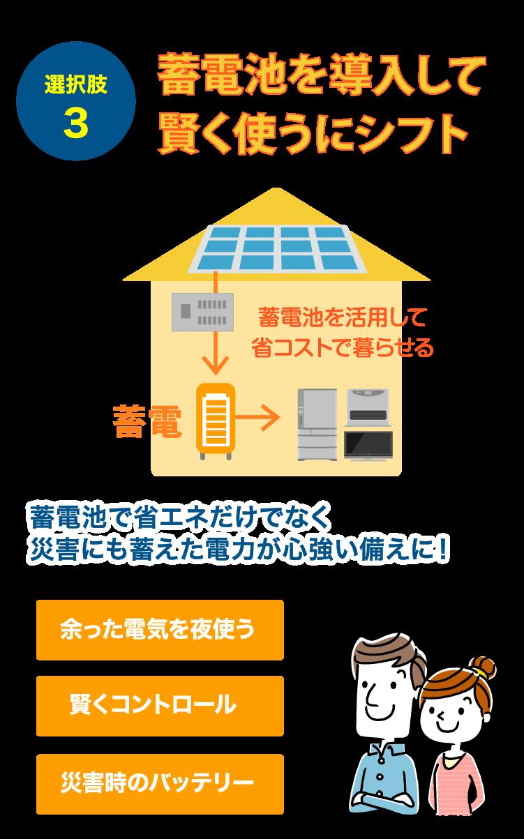 おすすめ!選択肢3 蓄電池を導入して賢く使うにシフト 蓄電池で省エネだけでなく災害にも蓄えた電力が心強い備えに! 余った電気を夜使う 賢くコントロール 災害時のバッテリー  蓄電池を活用して省コストで暮らせる