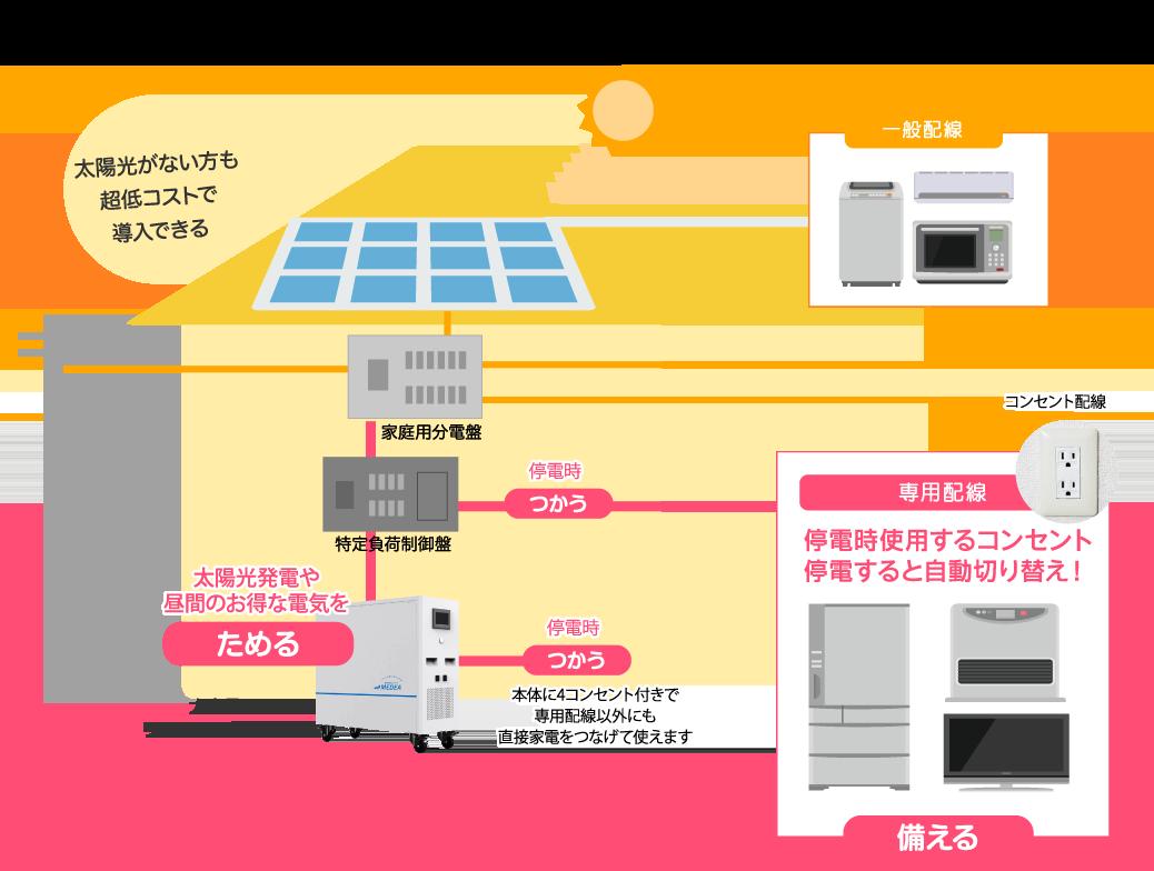 太陽光がない方も超低コストで導入できる 停電時使用するコンセント停電すると自動切り替え!