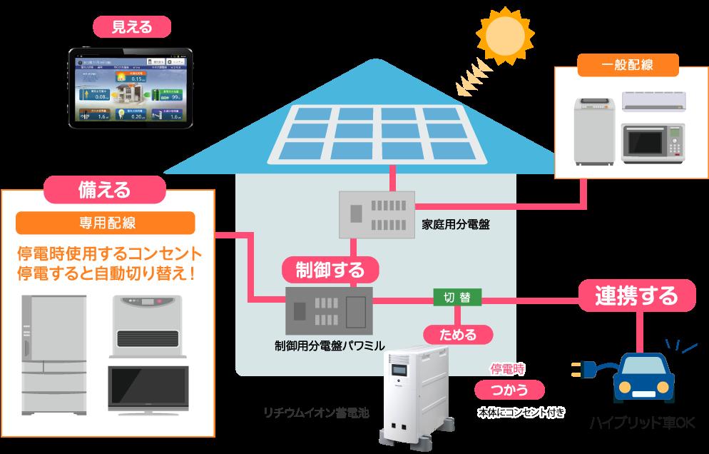 備える(停電時使用するコンセント 停電すると自動切り替え!) 見える  制御する 連携する  ためる