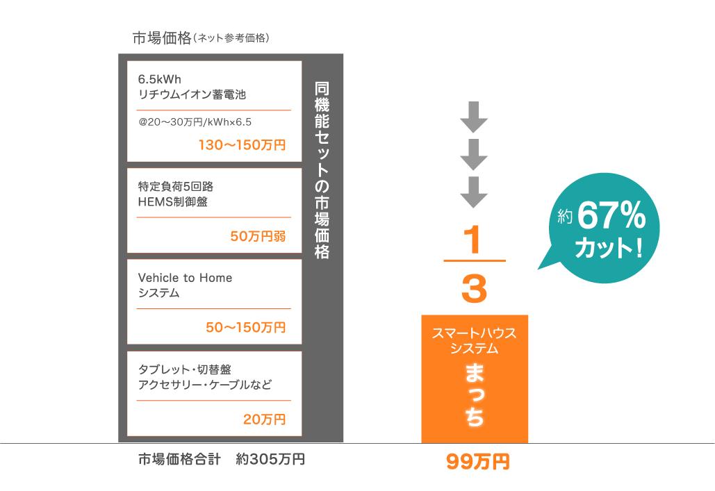 スマートハウスシステム まっちは 99万円 市場価格の約67%カット!