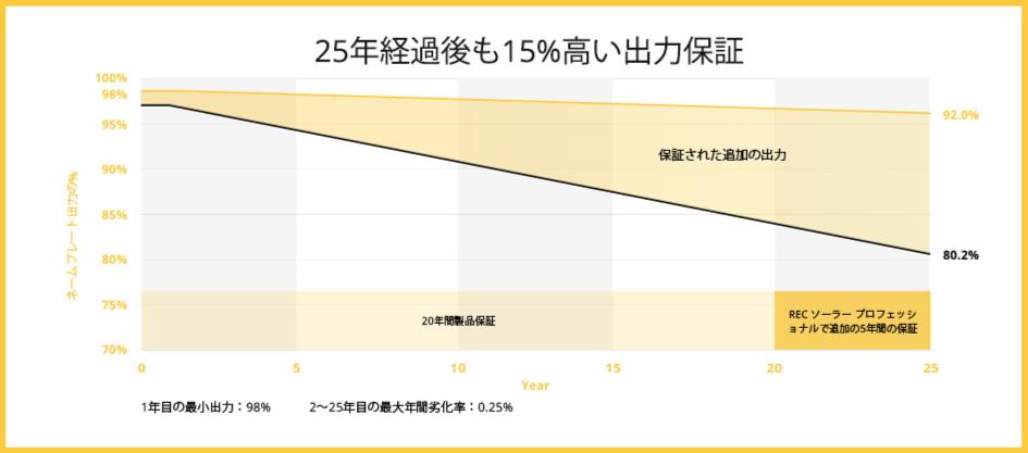 25年経過後も15%高い出力保証
